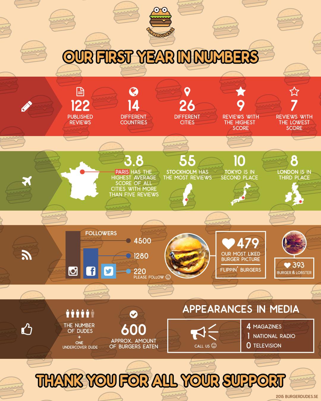 burgerdudes-infographics-1year